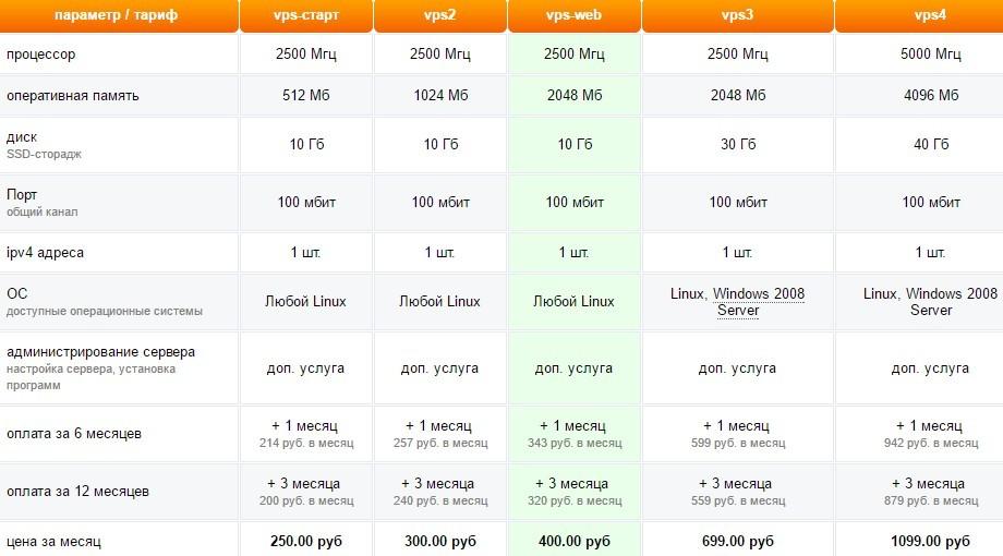 Стоимость Adman VDS-VPS