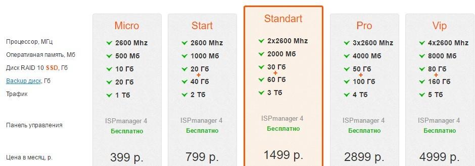 VDS/VPS в Москве